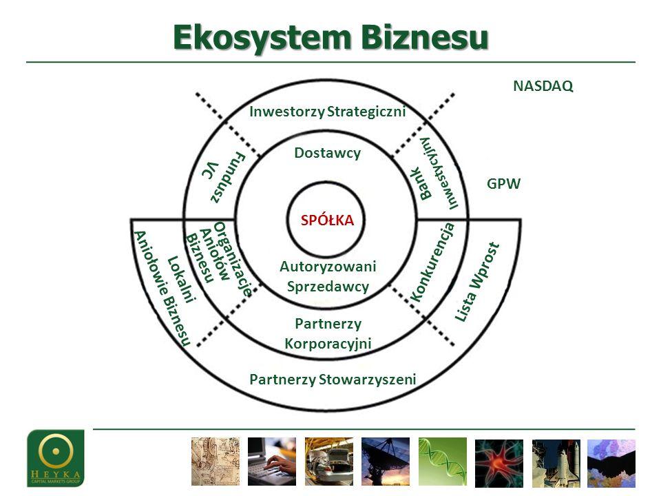 Ekosystem Biznesu NASDAQ Inwestorzy Strategiczni Dostawcy Inwestycyjny