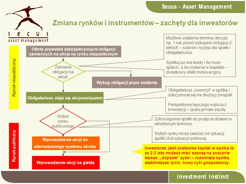 Zmiana rynków i instrumentów – zachęty dla inwestorów