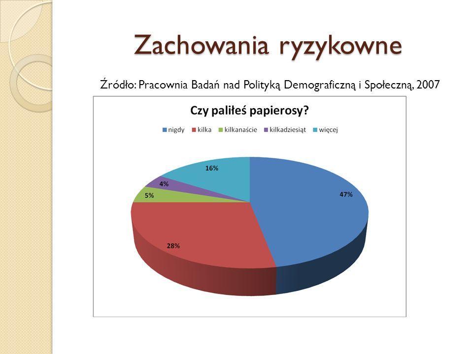 Źródło: Pracownia Badań nad Polityką Demograficzną i Społeczną, 2007