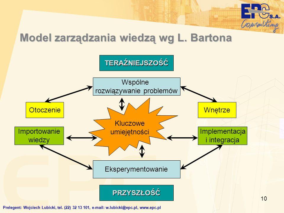 Model zarządzania wiedzą wg L. Bartona