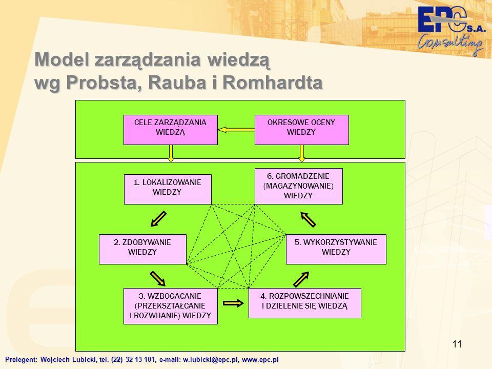 Model zarządzania wiedzą wg Probsta, Rauba i Romhardta