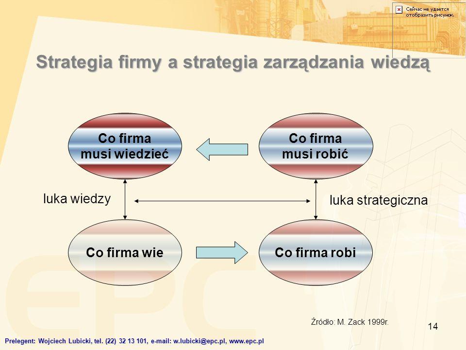 Strategia firmy a strategia zarządzania wiedzą