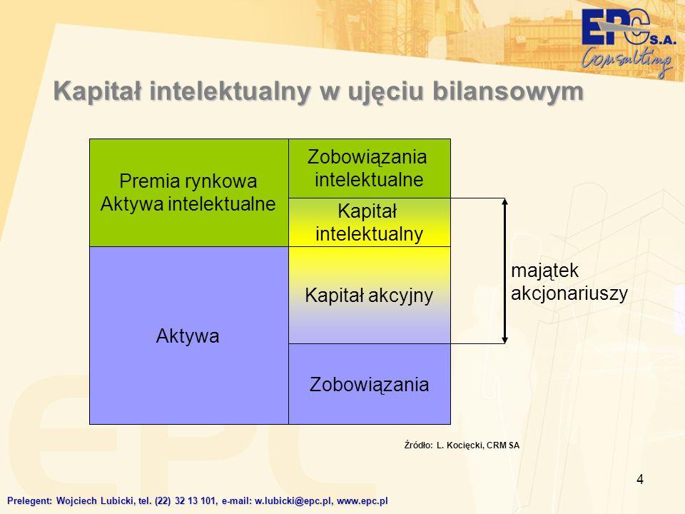 Kapitał intelektualny w ujęciu bilansowym