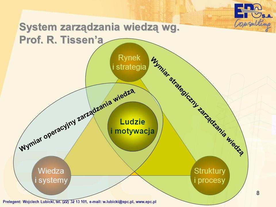 System zarządzania wiedzą wg. Prof. R. Tissen'a