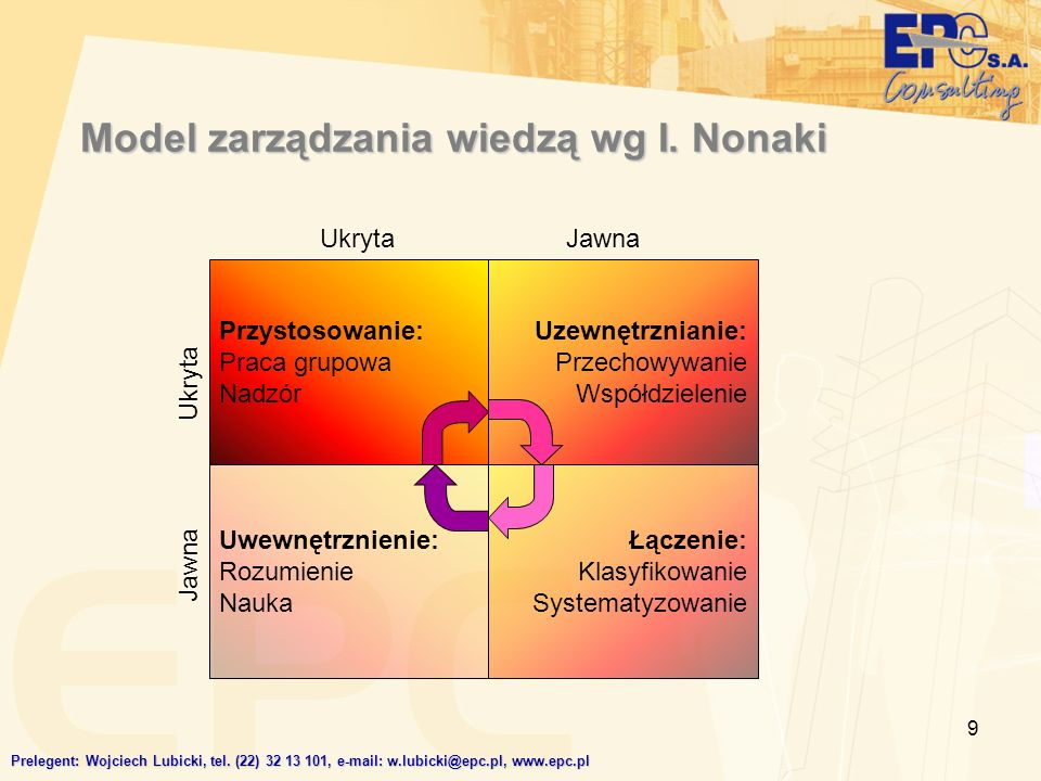 Model zarządzania wiedzą wg I. Nonaki