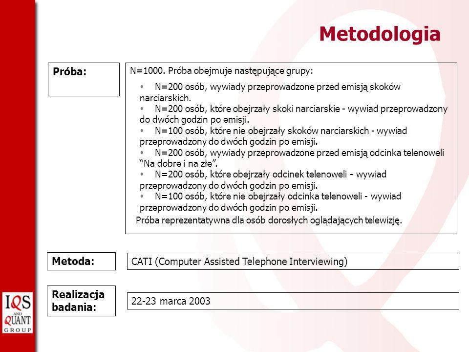 Metodologia Próba: Metoda: Realizacja badania: