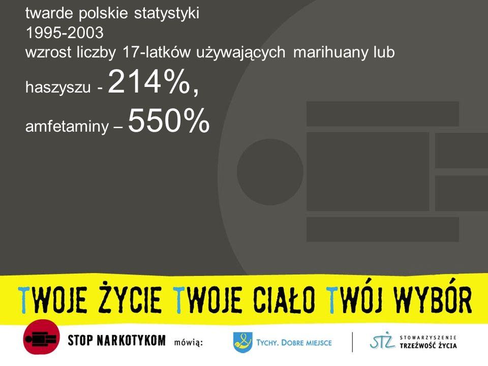 twarde polskie statystyki