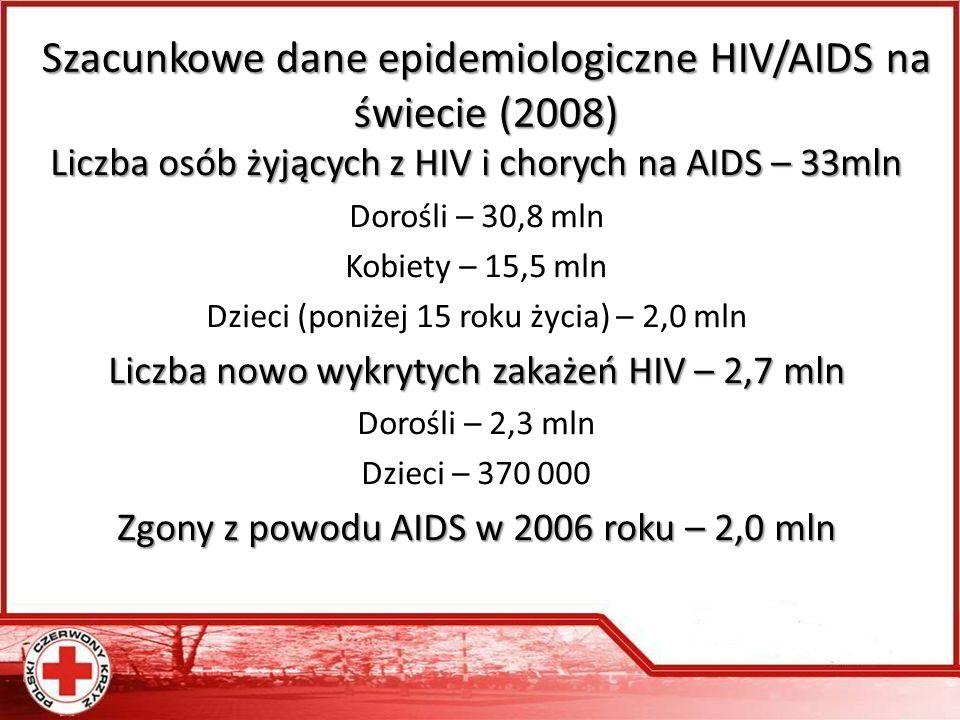 Szacunkowe dane epidemiologiczne HIV/AIDS na świecie (2008)