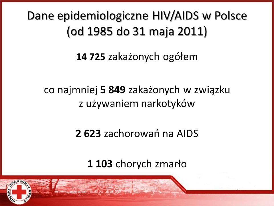 Dane epidemiologiczne HIV/AIDS w Polsce (od 1985 do 31 maja 2011)