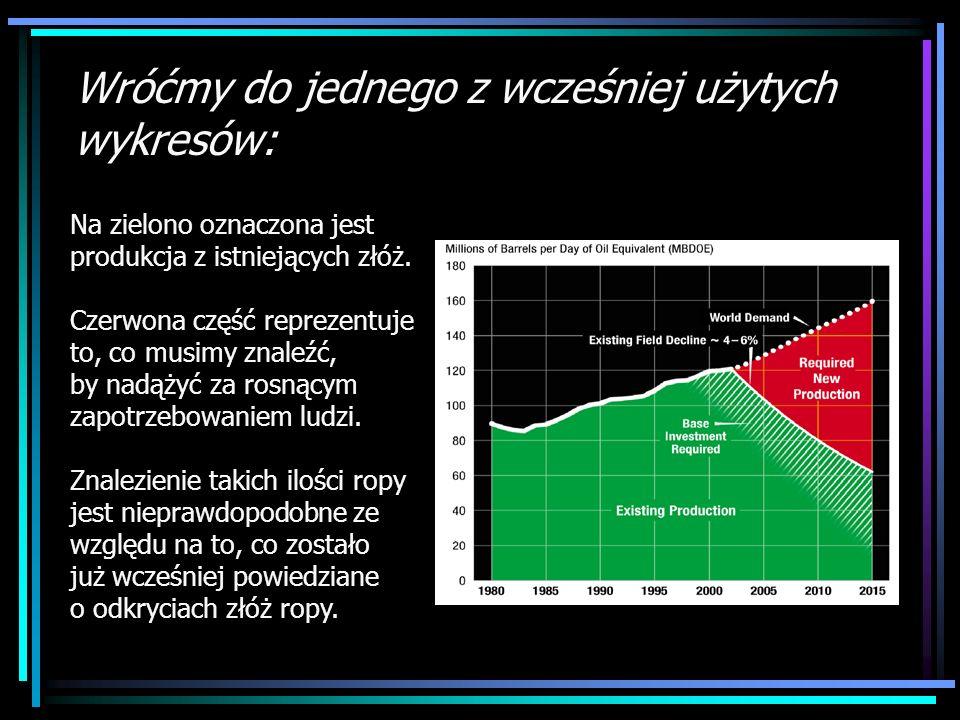 Wróćmy do jednego z wcześniej użytych wykresów: