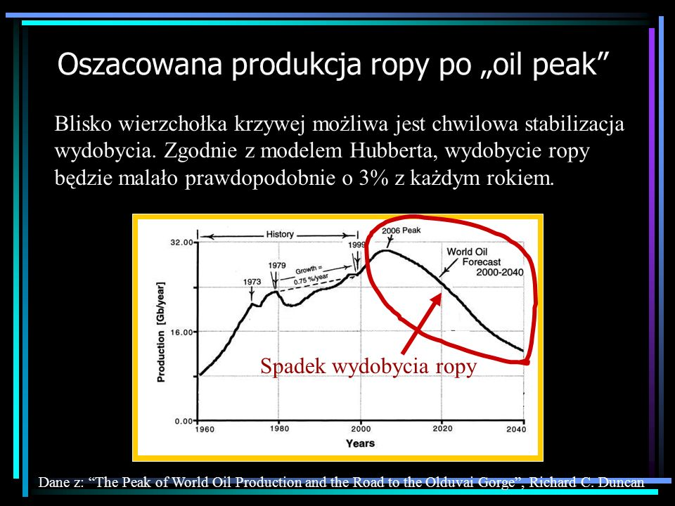 "Oszacowana produkcja ropy po ""oil peak"