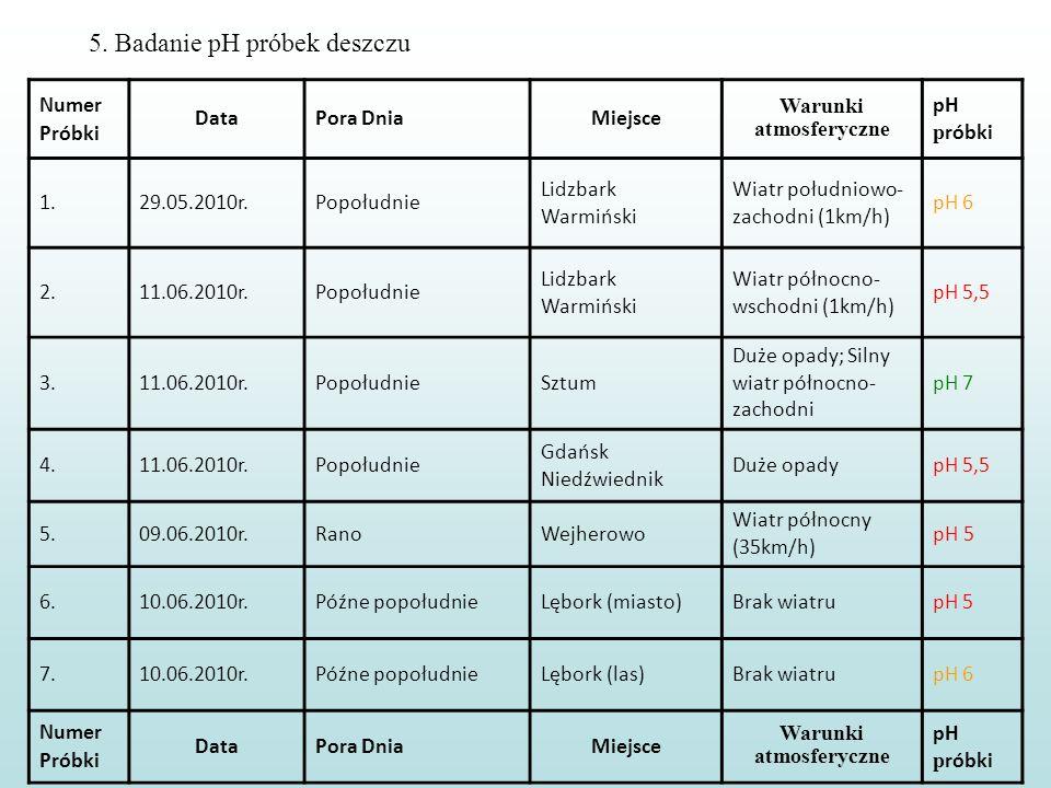 5. Badanie pH próbek deszczu