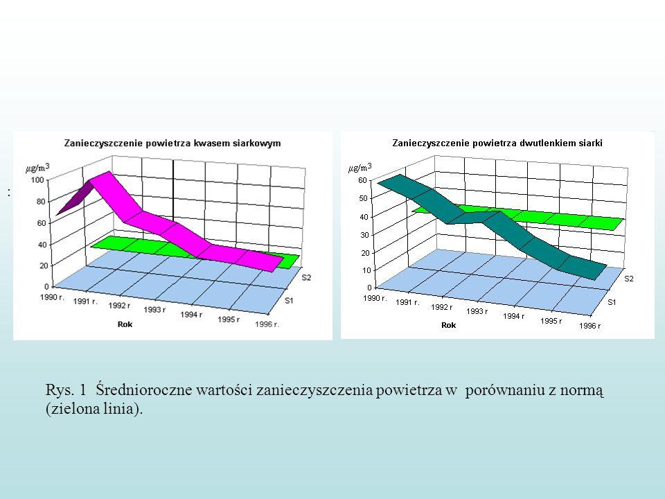 : Rys. 1 Średnioroczne wartości zanieczyszczenia powietrza w porównaniu z normą (zielona linia).