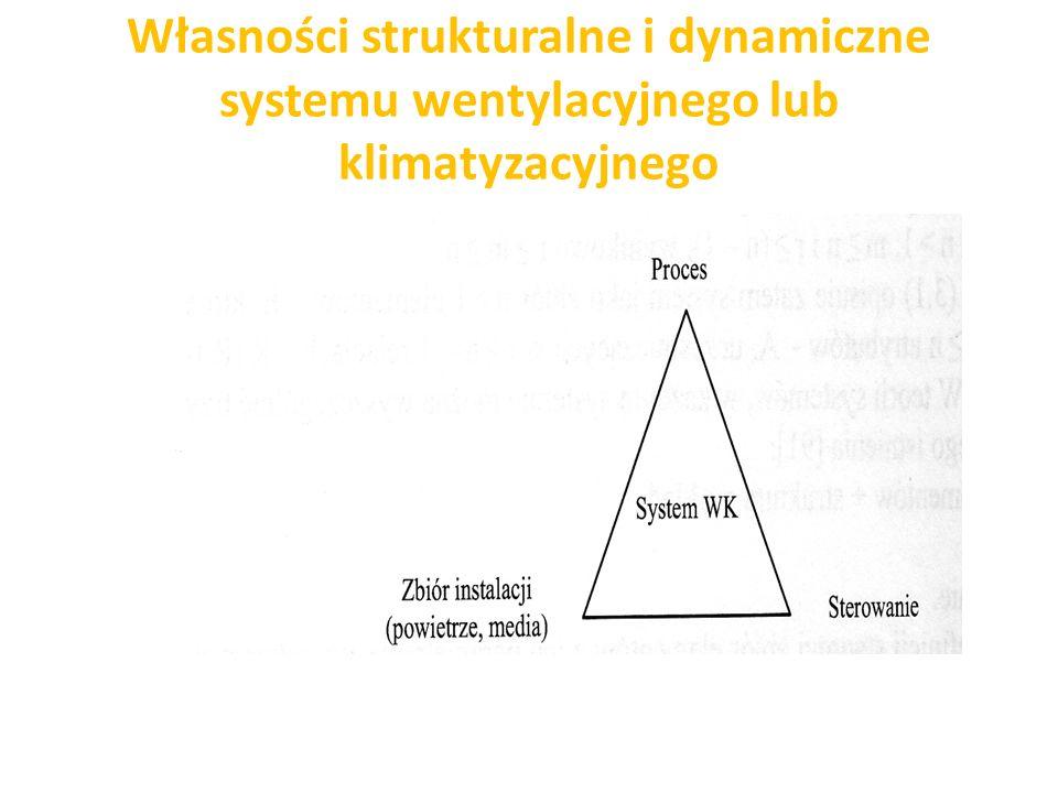 Własności strukturalne i dynamiczne systemu wentylacyjnego lub klimatyzacyjnego
