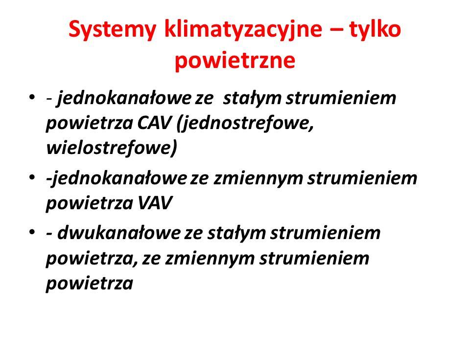 Systemy klimatyzacyjne – tylko powietrzne