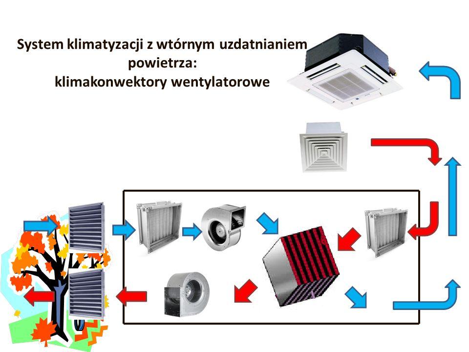 System klimatyzacji z wtórnym uzdatnianiem powietrza: