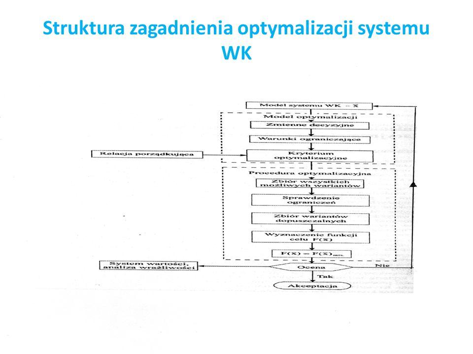 Struktura zagadnienia optymalizacji systemu WK