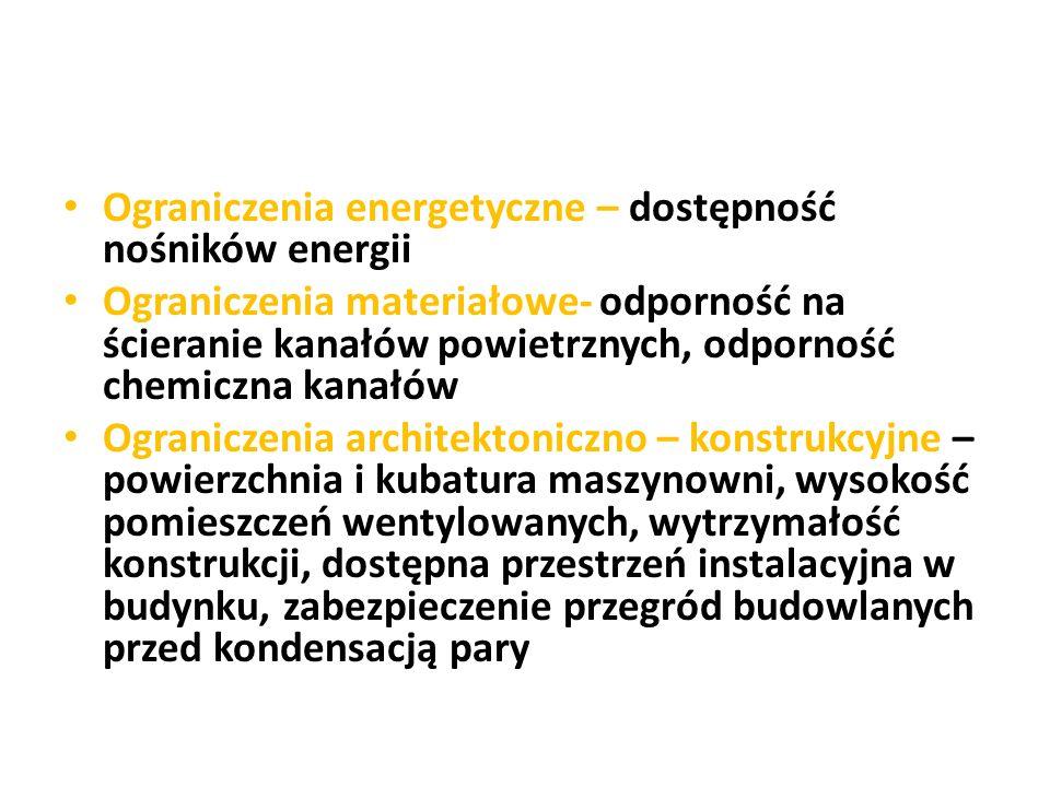 Ograniczenia energetyczne – dostępność nośników energii