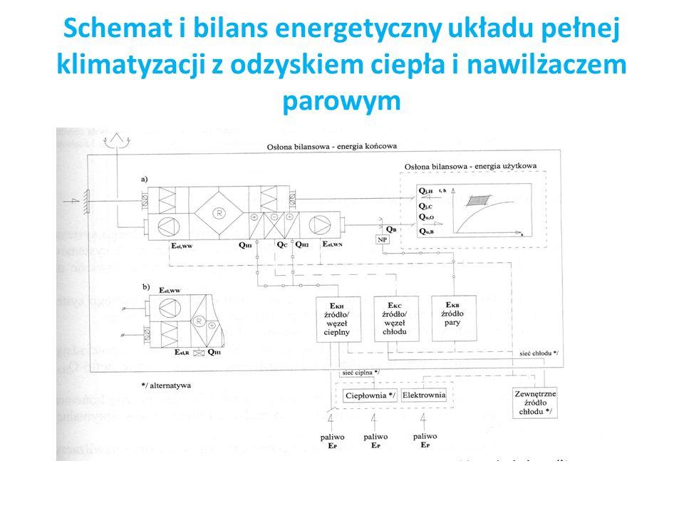 Schemat i bilans energetyczny układu pełnej klimatyzacji z odzyskiem ciepła i nawilżaczem parowym
