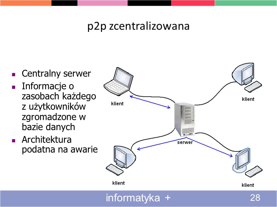 p2p zcentralizowana informatyka + Centralny serwer
