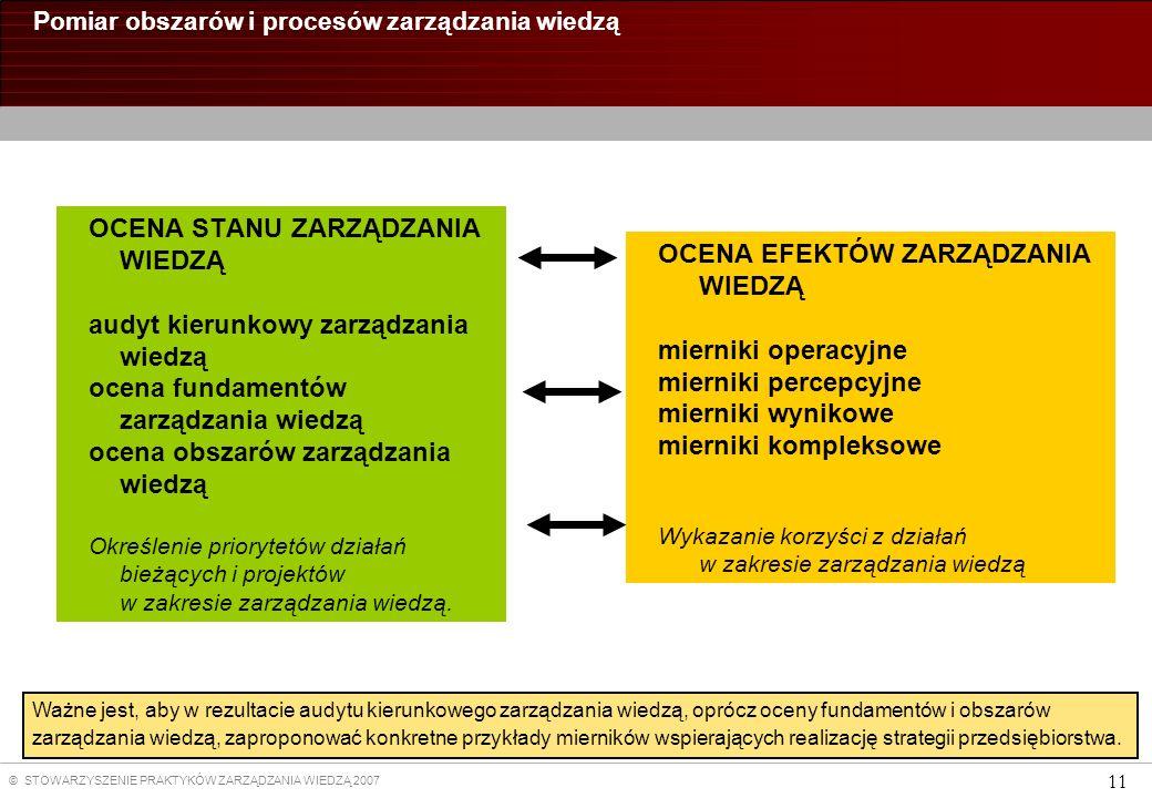 Pomiar obszarów i procesów zarządzania wiedzą