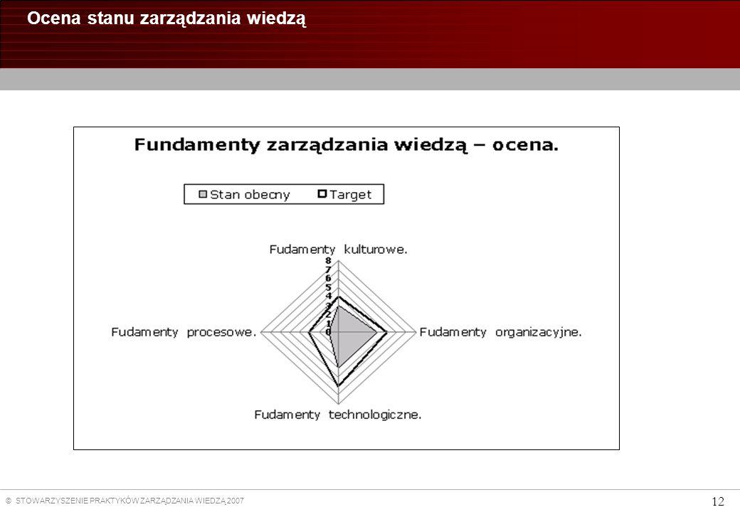 Ocena stanu zarządzania wiedzą