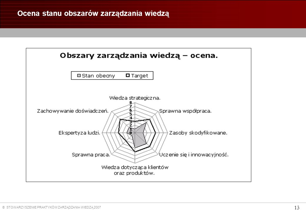 Ocena stanu obszarów zarządzania wiedzą