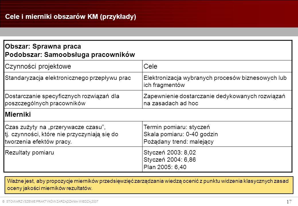Cele i mierniki obszarów KM (przykłady)