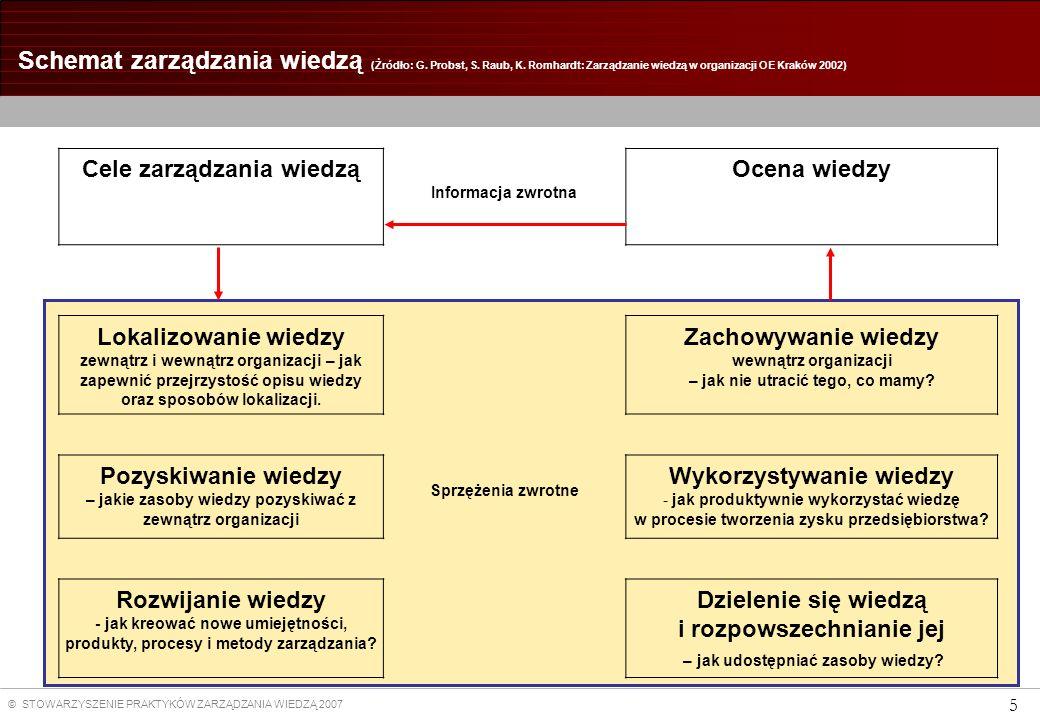 Cele zarządzania wiedzą Wykorzystywanie wiedzy