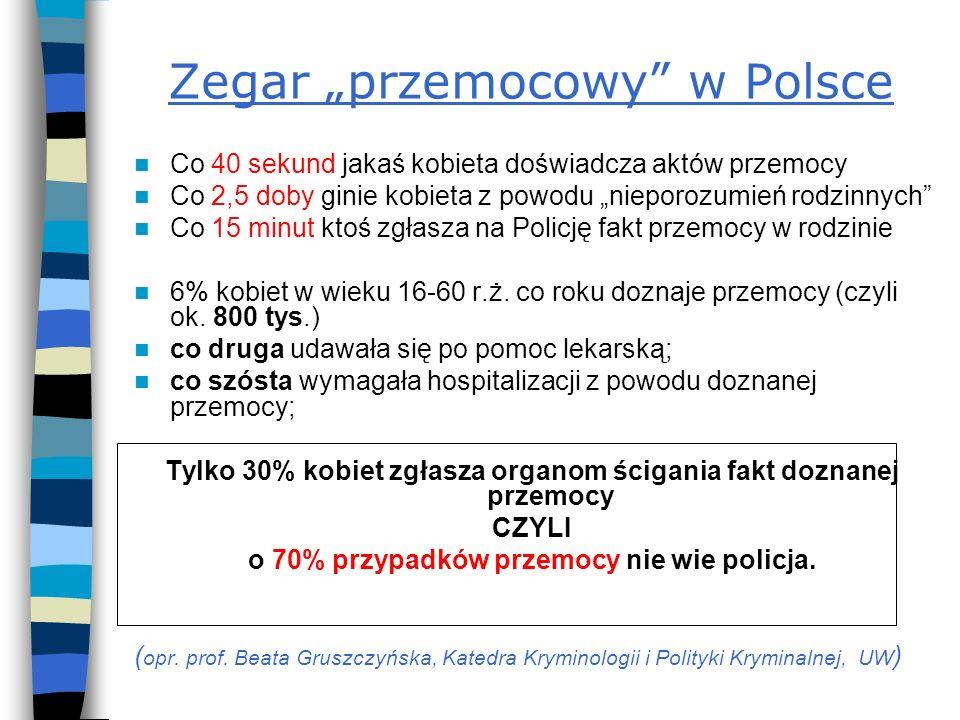 """Zegar """"przemocowy w Polsce"""