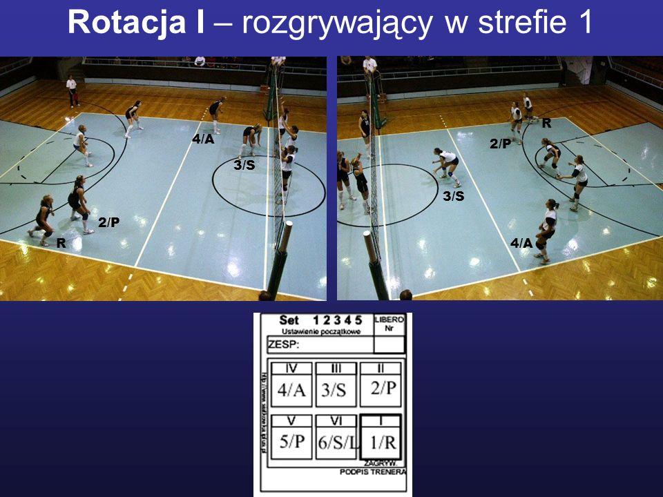 Rotacja I – rozgrywający w strefie 1