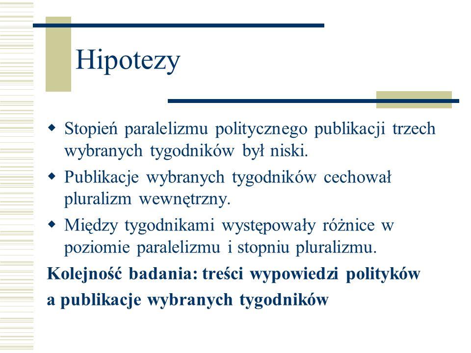 HipotezyStopień paralelizmu politycznego publikacji trzech wybranych tygodników był niski.