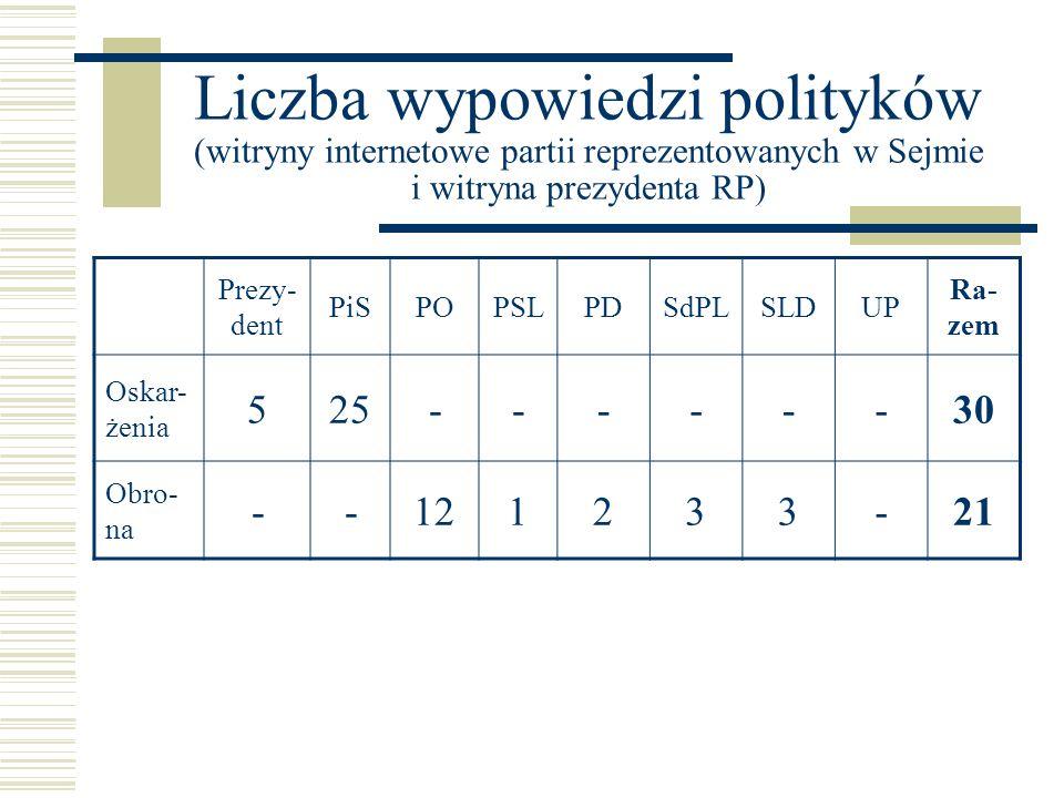 Liczba wypowiedzi polityków (witryny internetowe partii reprezentowanych w Sejmie i witryna prezydenta RP)