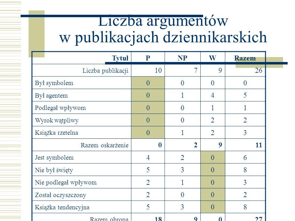 Liczba argumentów w publikacjach dziennikarskich