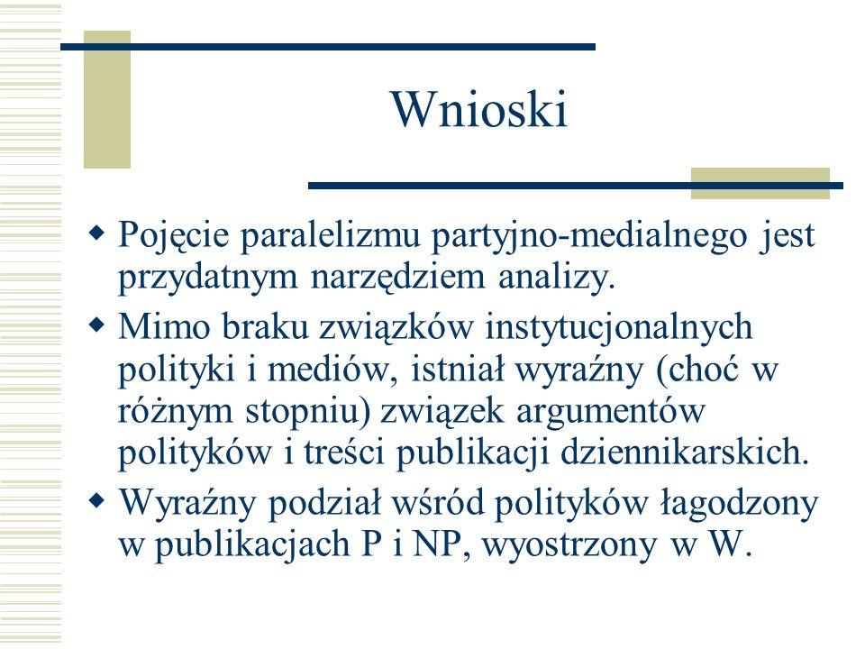 Wnioski Pojęcie paralelizmu partyjno-medialnego jest przydatnym narzędziem analizy.