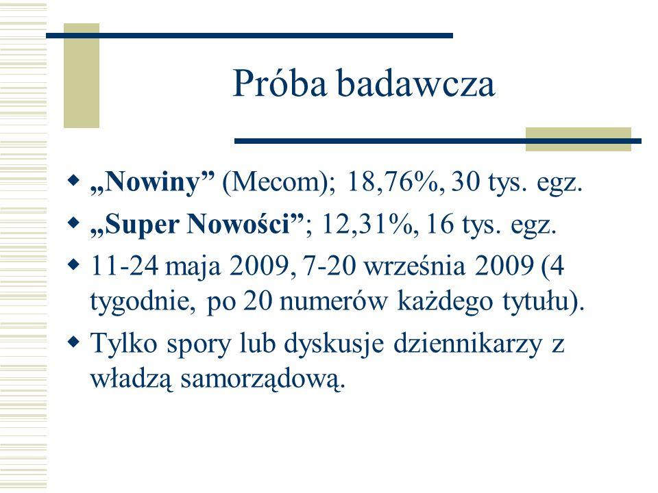 """Próba badawcza """"Nowiny (Mecom); 18,76%, 30 tys. egz."""