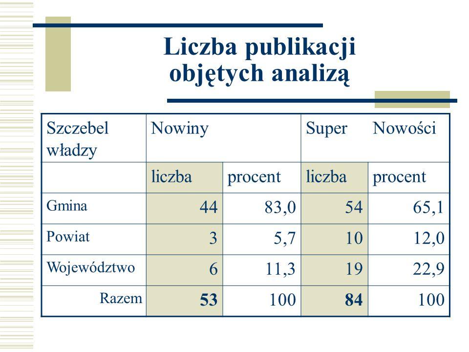 Liczba publikacji objętych analizą