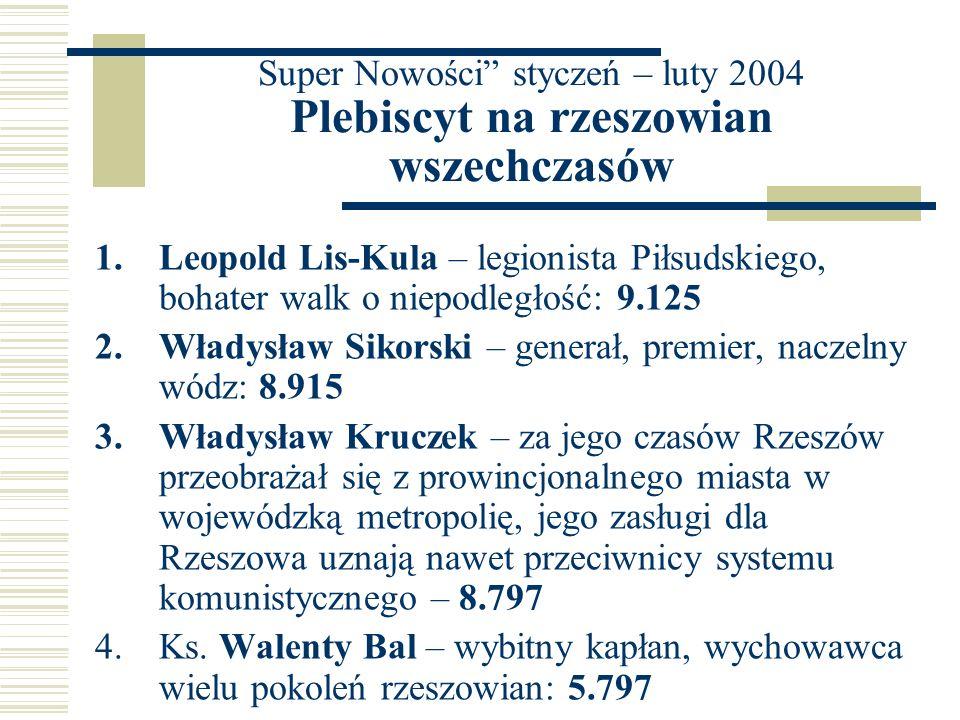 Super Nowości styczeń – luty 2004 Plebiscyt na rzeszowian wszechczasów