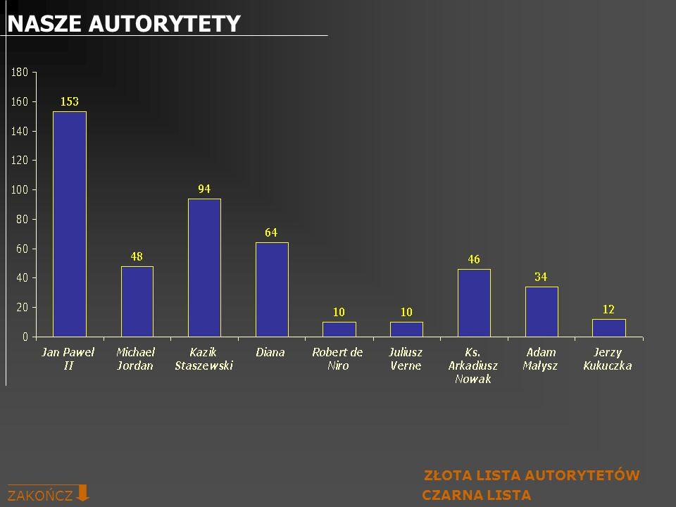 NASZE AUTORYTETY ZŁOTA LISTA AUTORYTETÓW ZAKOŃCZ CZARNA LISTA