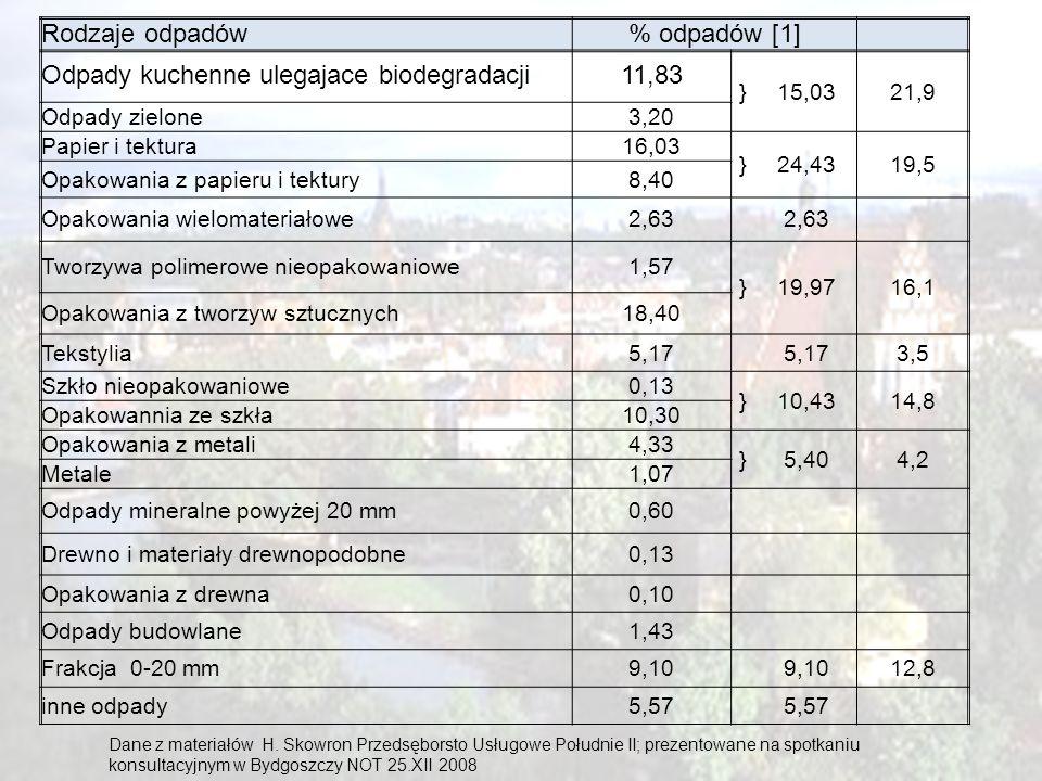 Odpady kuchenne ulegajace biodegradacji 11,83
