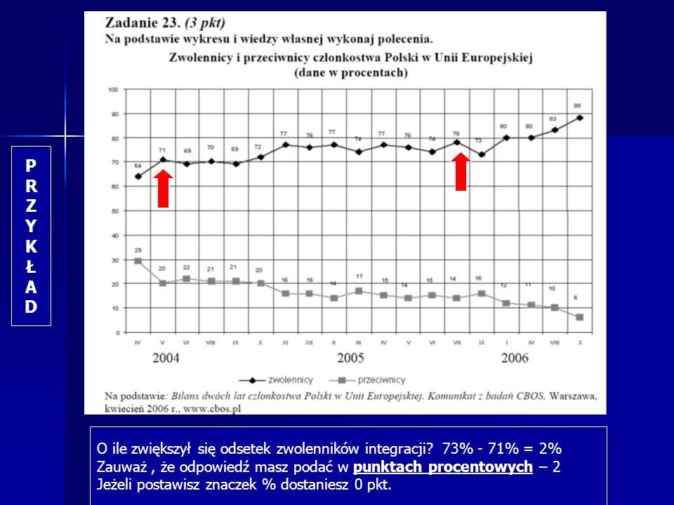 P R. Z. Y. K. Ł. A. D. O ile zwiększył się odsetek zwolenników integracji 73% - 71% = 2%