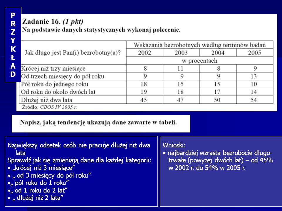 P R Z Y K Ł A D Największy odsetek osób nie pracuje dłużej niż dwa