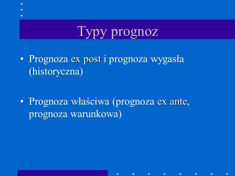 Typy prognoz Prognoza ex post i prognoza wygasła (historyczna)