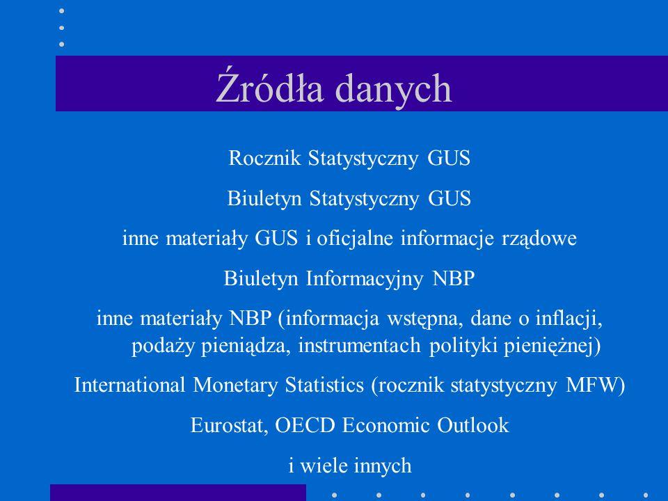 Źródła danych Rocznik Statystyczny GUS Biuletyn Statystyczny GUS