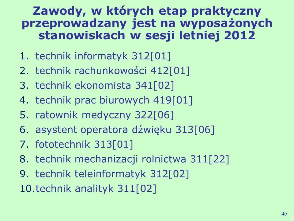 Zawody, w których etap praktyczny przeprowadzany jest na wyposażonych stanowiskach w sesji letniej 2012