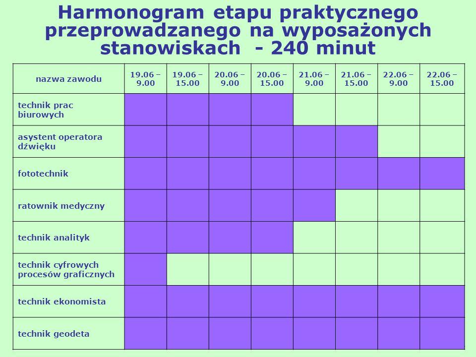 Harmonogram etapu praktycznego przeprowadzanego na wyposażonych stanowiskach - 240 minut