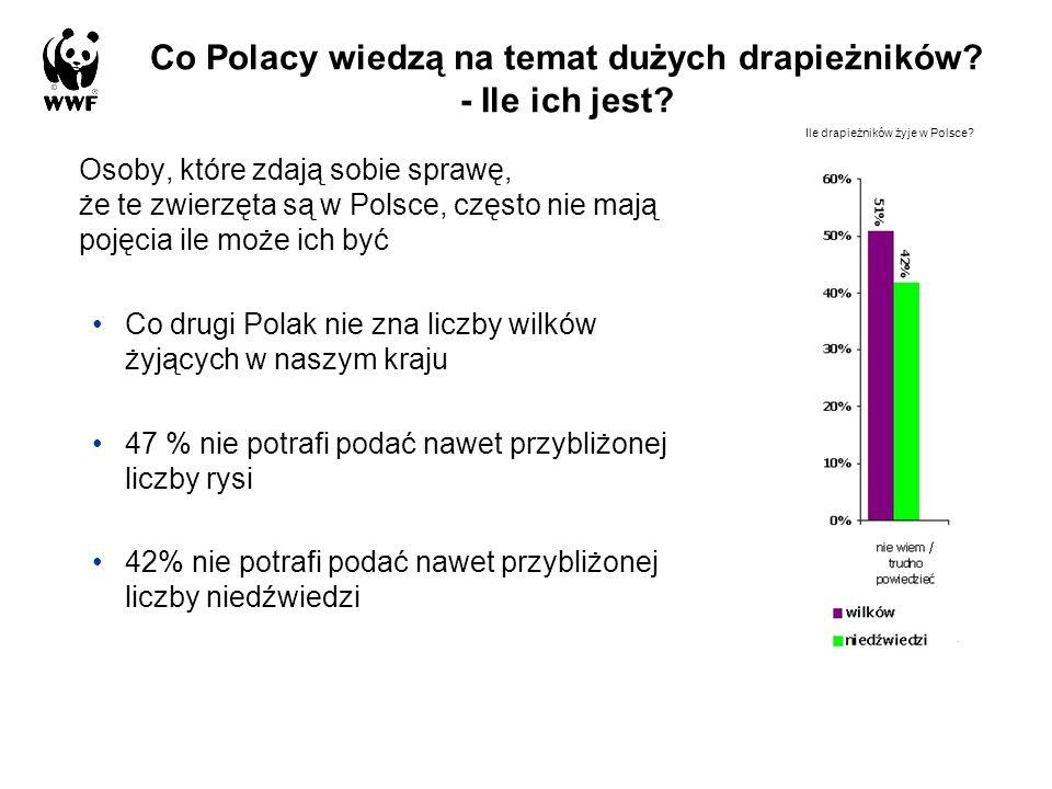 Co Polacy wiedzą na temat dużych drapieżników - Ile ich jest