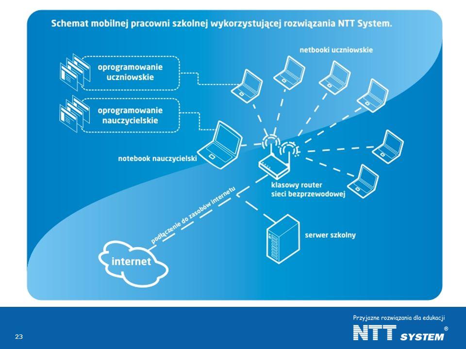 Oferta dla edukacji NTT System