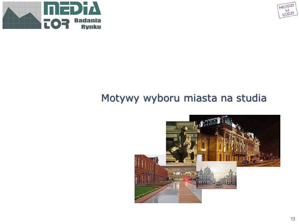 Motywy wyboru miasta na studia