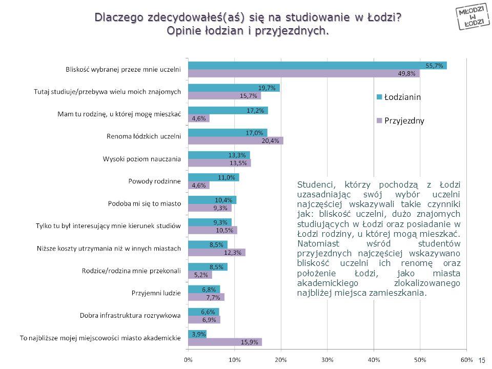 Dlaczego zdecydowałeś(aś) się na studiowanie w Łodzi
